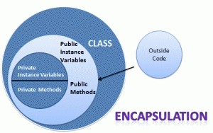 What is encapsulation?