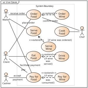 Domain Modeling (Modeling the App)