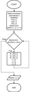 Método de Jacobi & Método de Gauss-Seidel