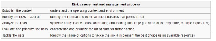 Risk Assessment Methodologies (Mastery 7)