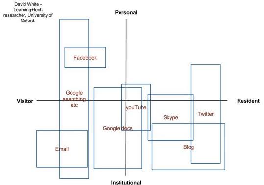 Visitantes y residentes digitales