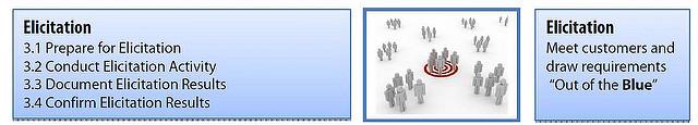 Essentials of Elicitation & Specification