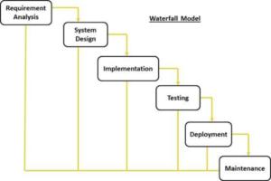 Waterfall Method Basics