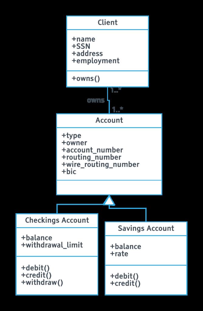 UML Part 1