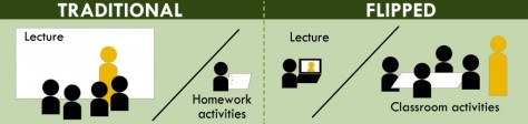 Flipped learning WSQ04