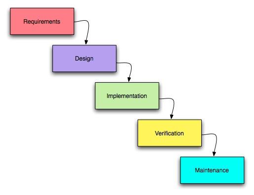 Ciclos de vida en Ingeniería de Software