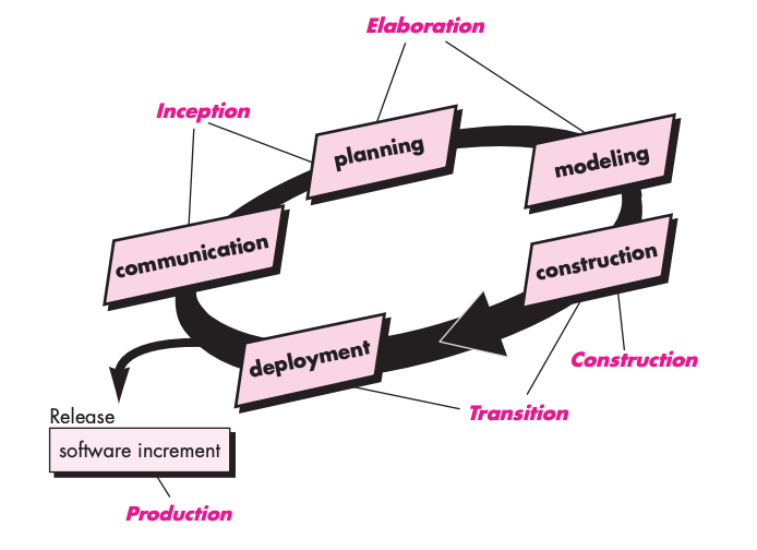 Unified Software Process