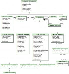 Masterie: UML Class Diagrams