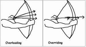 What are overloading and overriding? How do we implement those in Java?