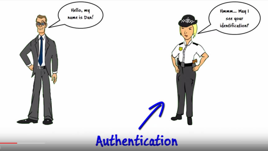 Authentication And Access Control