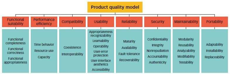 Defining Software Quality