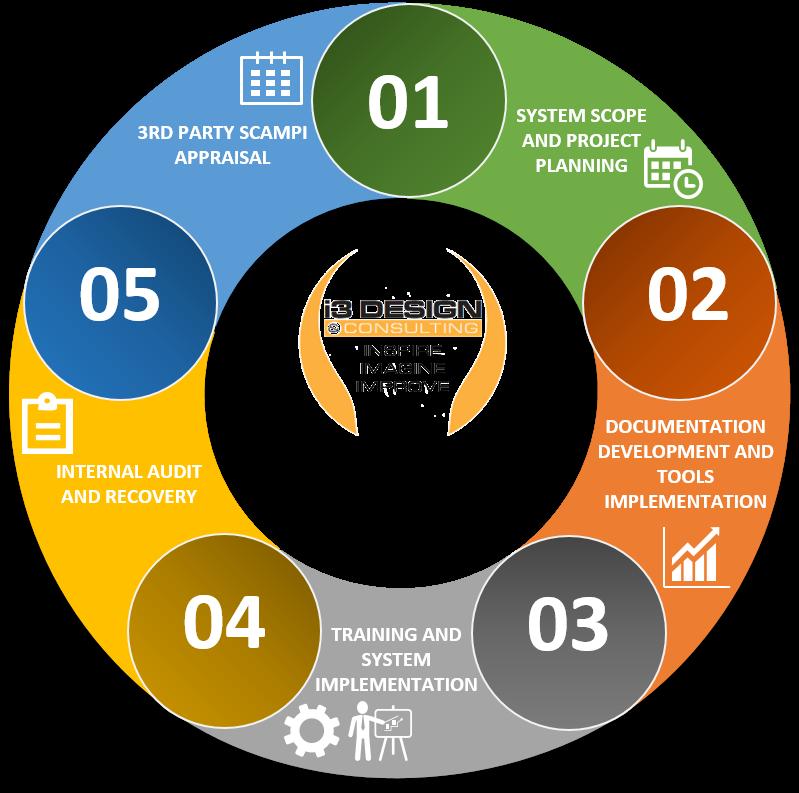 Modelos y estándares para la mejora de procesos de software