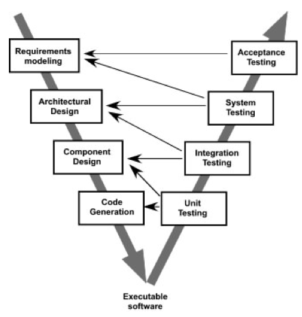 Verification and Validation of Software