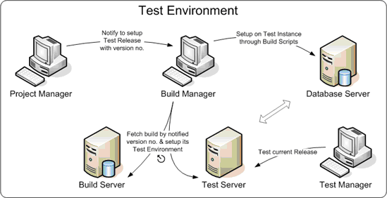 'testing-environment' tag wiki - Software Quality Assurance & Testing Stack Exchange