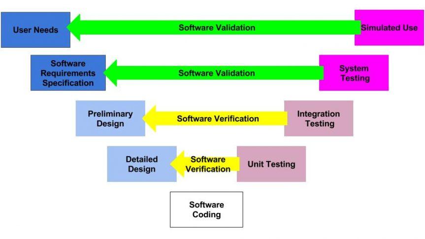 Verification and Validation of Software (V&V)