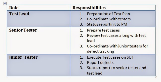 For Software Testing Passionates...