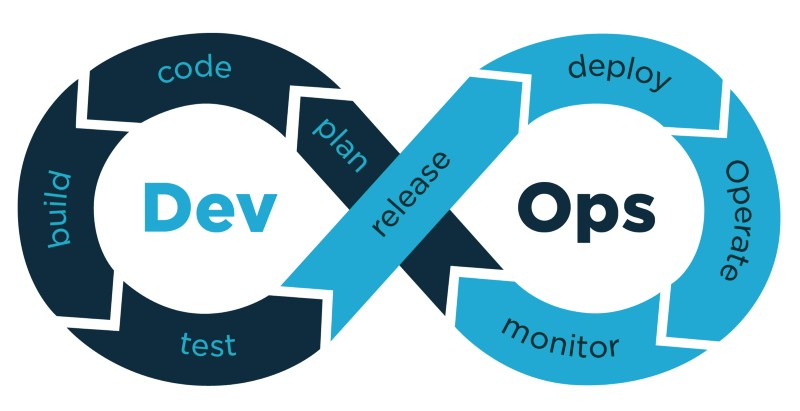 DevOps part 5, Reflection